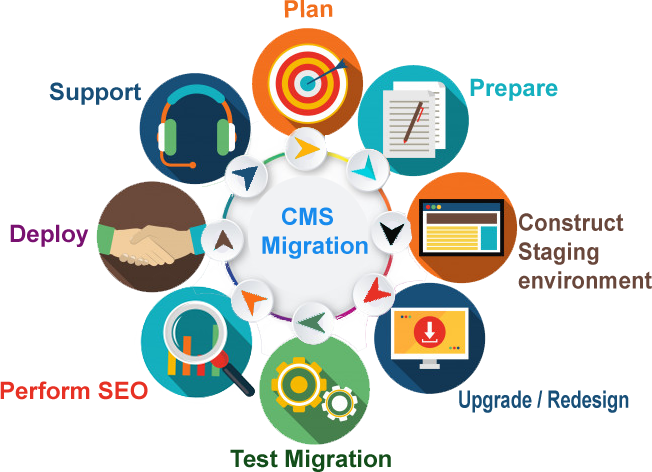 cms migration